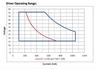 D700C20UNVPW-L/LS Universal EVERLINE LED Driver - Operating Range