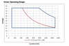 D15CC55UNVPWX12-C Universal EVERLINE LED Driver - Operating Range