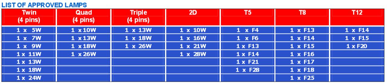 Nu6 1128 Pss E B L Technologies Ballast With Eol