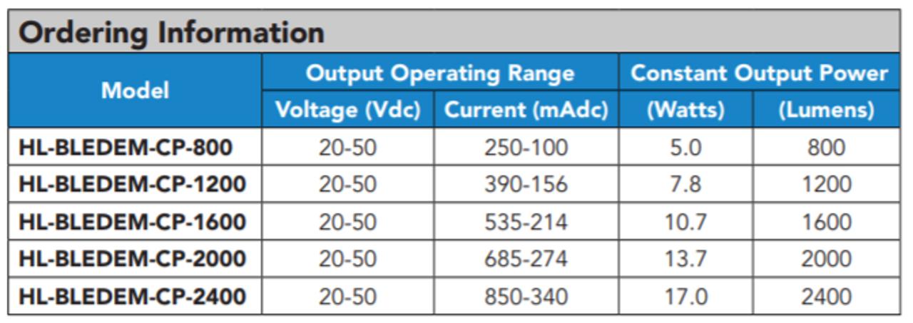 BLEDEM-CP-2400 Constant Power Emergency LED Driver 17 Watt Output