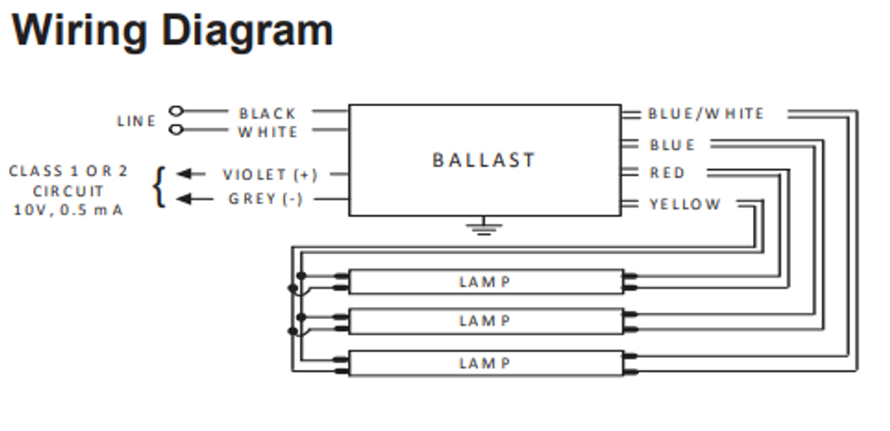 IZT-3PSP32-SC Advance MARK 7 Electronic Dimming BallastsBallastShop.com