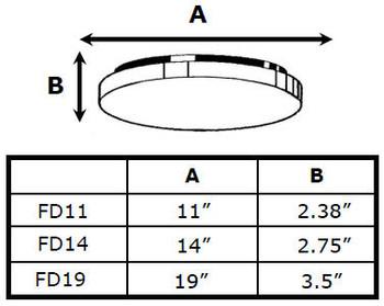 FD Series Drum Lights