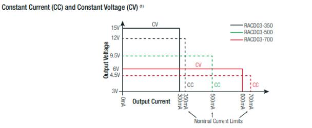 RACD03-500 RECOM Power LED Driver - CC/CV Mode Ranges