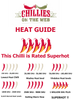 Chili heat guide by Chillies on the Web