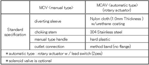 Diverter Valve_automatic type (Aluminum Flange), Model:MCAV-100A