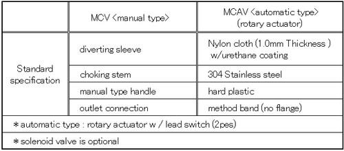 Diverter Valve_manual type (304 Stainless Steel Flange), Model:MCV-250A