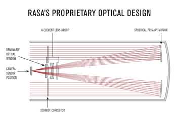 Celestron CGX 1100 Rowe-Ackermann Schmidt Astrograph (RASA) Equatorial Telescope