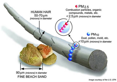 pm2.5 particle size for filters