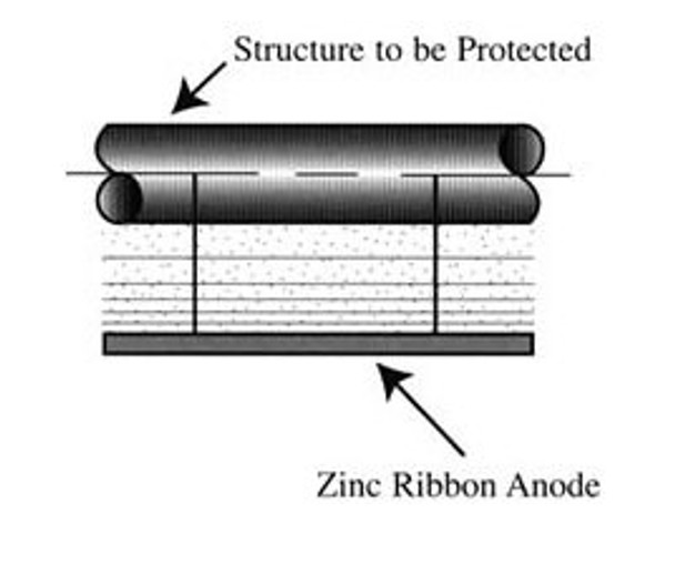 """Zinc Ribbon Anodes for Cathodic Protection 11/32"""" x 13/32"""" , Price Per Foot"""