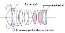 lens structure