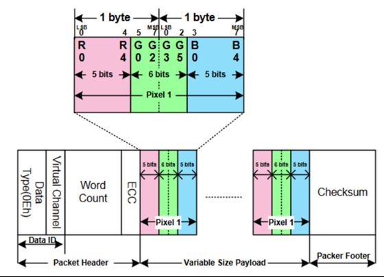 mipi-display-serial-interface-dsi-6.png