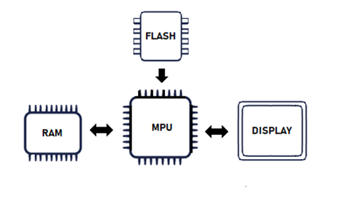 mipi-dsi-display-memory-1.png