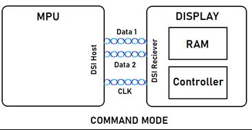 mipi-dsi-display-memory-2.png