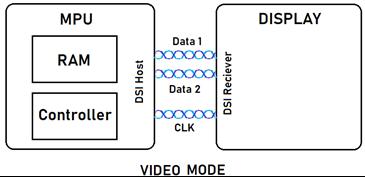 mipi-dsi-display-memory-3.png