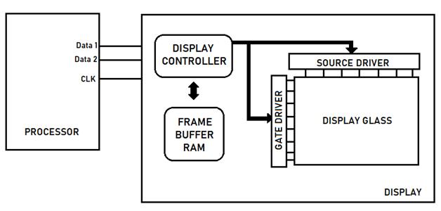 mipi-dsi-display-memory-4.png