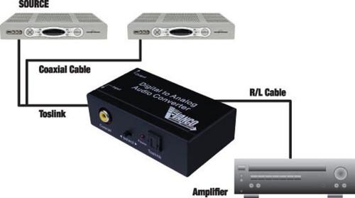 Premium Digital to Analog Audio Converter