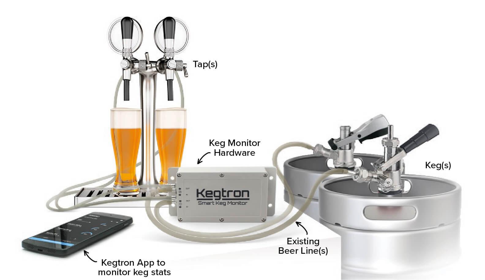 Kegtron System