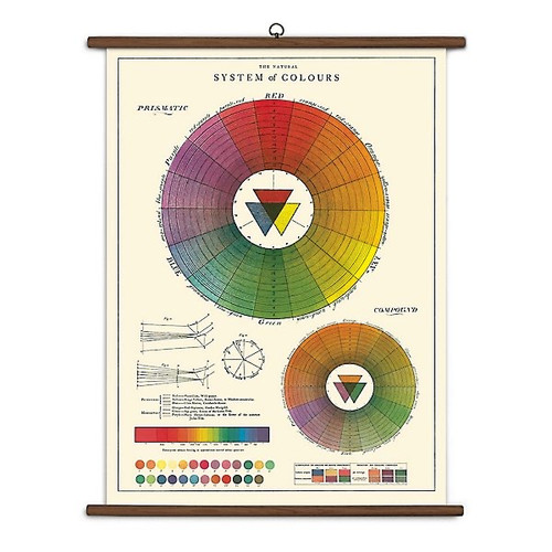 Color Wheel Vintage School Chart
