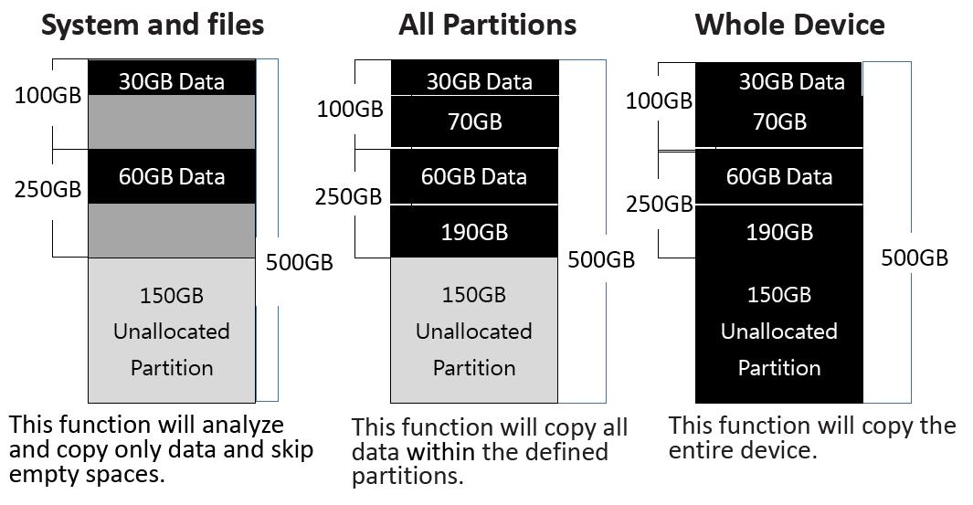 GX SSD/HHD Duplicator Copy Modes
