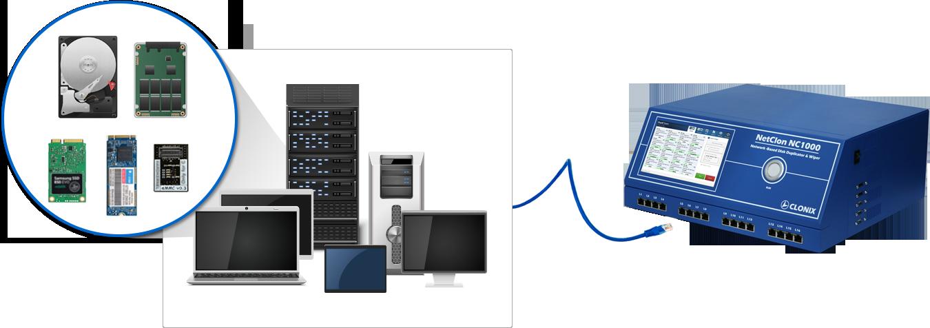 NetClon Drive Via Ethernet Cable