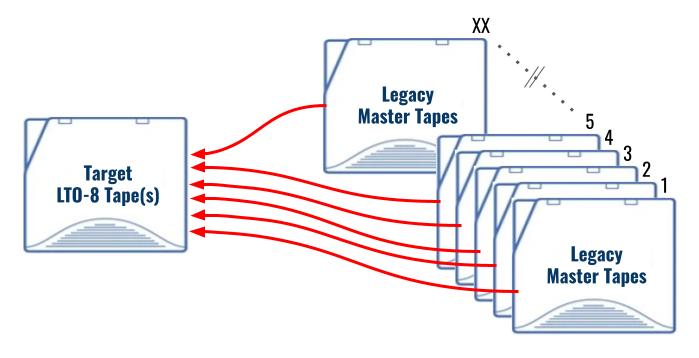TapeMaster-M1 legacy tape to LTO-7, LTO-8 or LTO-9