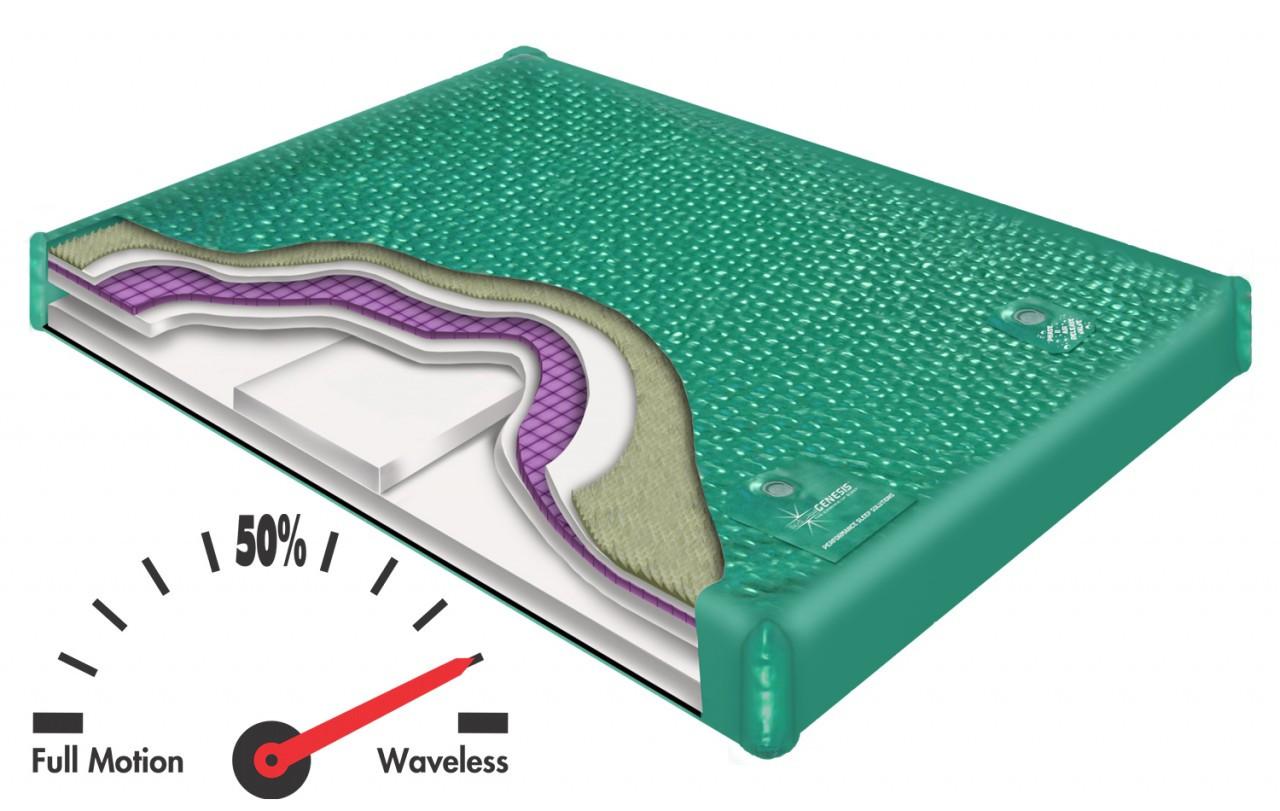 900 DXF Waveless Hardside Waterbed