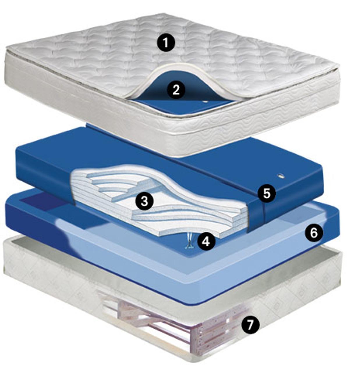 Meridian 10 inch deep fill softside waterbed mattress Dual Chamber Waveless Mattress