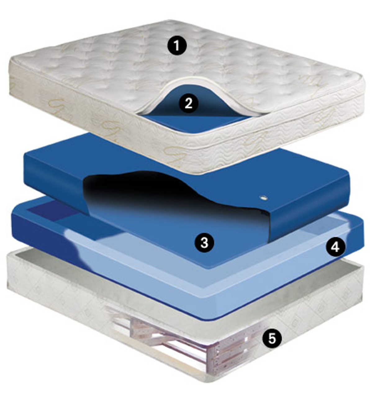 Equinox Deep Fill 9 inch Softside Waterbed Mattress Free Flow