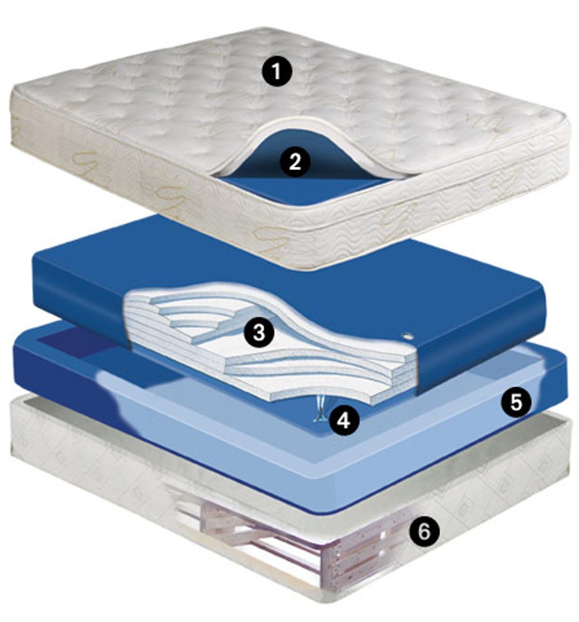 Equinox Deep Fill 9 inch Softside Waterbed Mattress Waveless Mattress