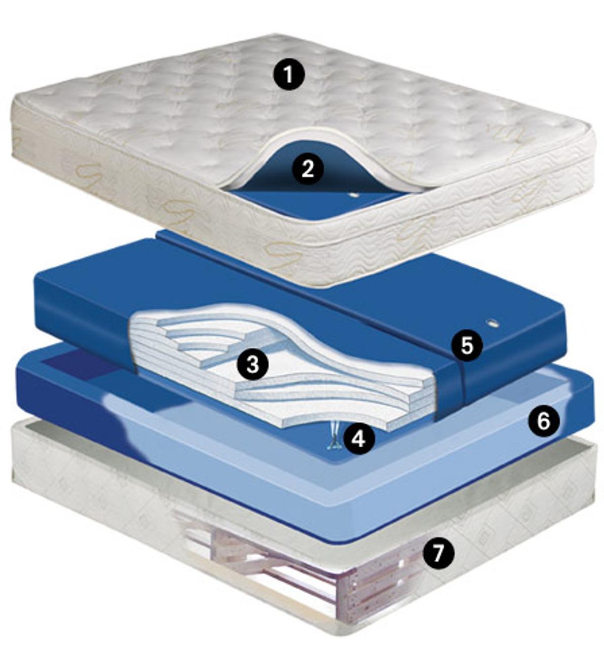 Equinox Deep Fill 9 inch Softside Waterbed Mattress Dual Chamber Waveless Mattress