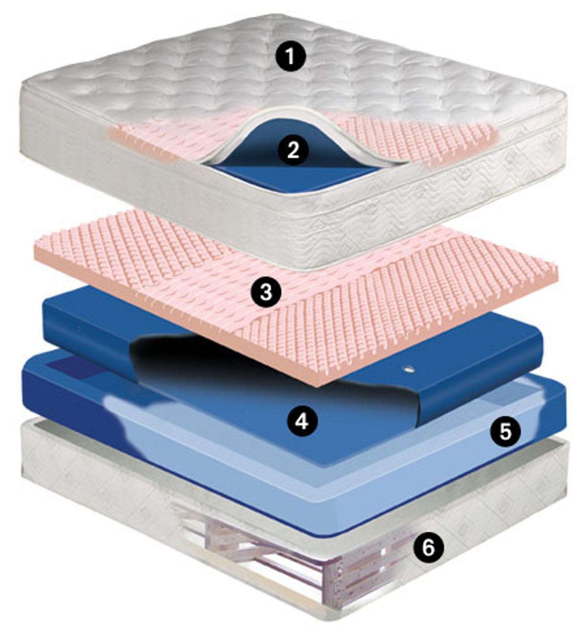 Pembroke Mid Fill 11 inch softside waterbed mattress Free Flow