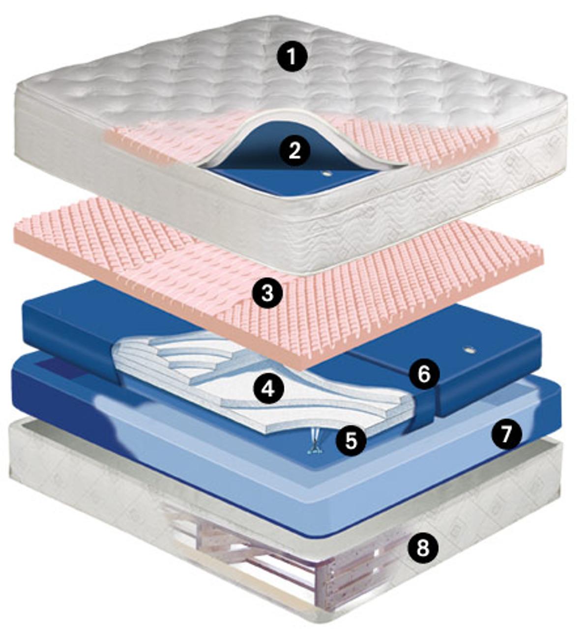 Pembroke Mid Fill 11 inch softside waterbed mattress Dual Chamber Waveless Mattress