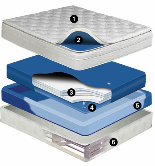 Meridian 10 inch deep fill softside waterbed mattress Waveless Mattress