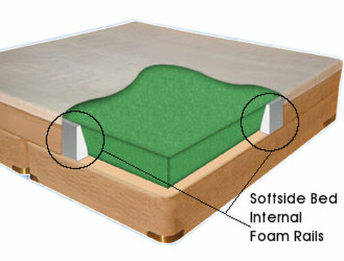 Sodftside Waterbed Rails. Internal Foam Rails for a softside waterbed.