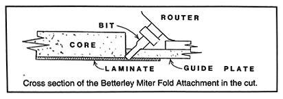 Miter fold side view on laminate
