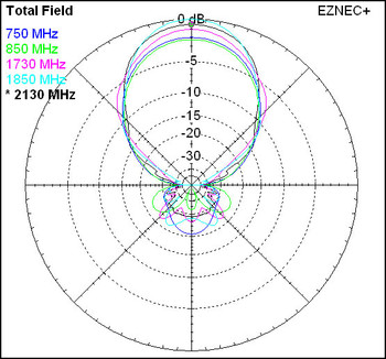 Yagi Antenna Radiation Pattern