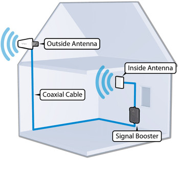 Wilson 460105 AG Pro 70 3G Large Building Cell Signal Booster *Discontinued