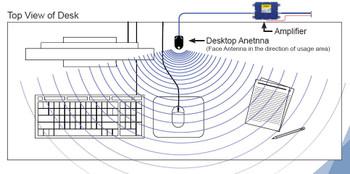 Wilson Electronics DeskTop Cellular Antenna SMA M 301211