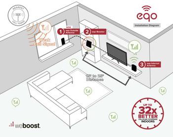 weBoost eqo Setup Diagram