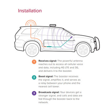 weBoost Drive 4G-X Fleet Installation Diagram