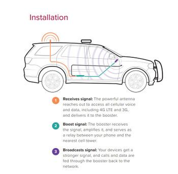 weBoost Drive 4G-X Fleet Installation Diagram