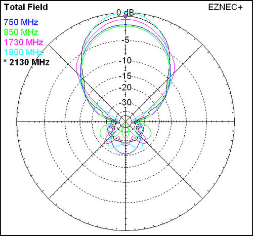 Wilson Wide Band Directional Cellular Antenna Radiation Pattern