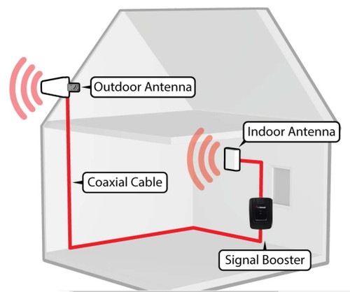weBoost 470103 Connect 4G Install Diagram