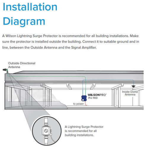 Pro 1100 Installation Diagram