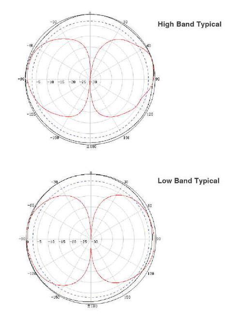 Marine 4G Antenna Radiation Pattern