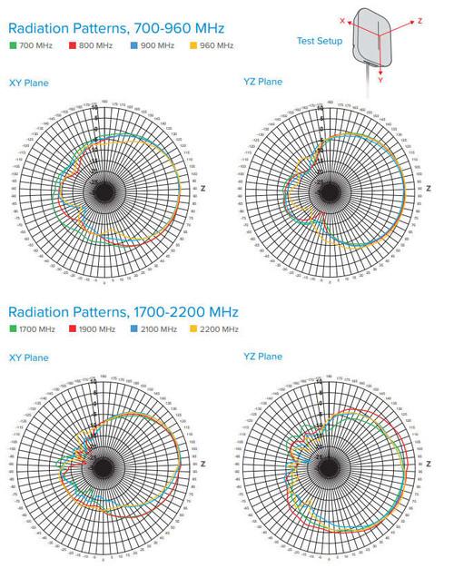 weBoost Home Inside Antenna Radiation Patterns