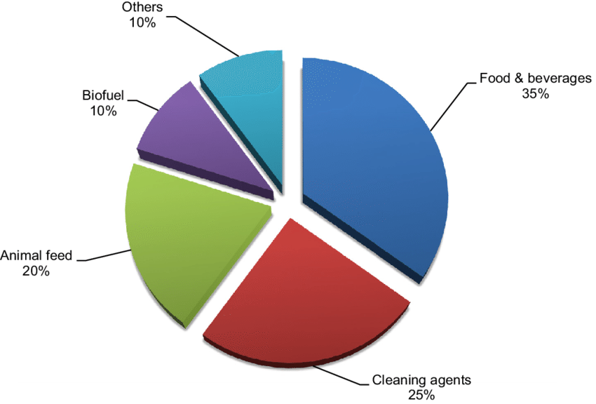 global-enzymes-market-share-ms-by-application-2015.png