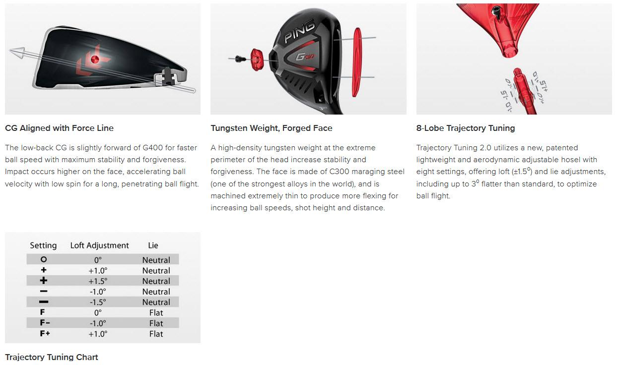 G410 Fairway Features