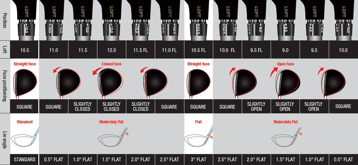 Hosel Sleeve Adjustment Guide