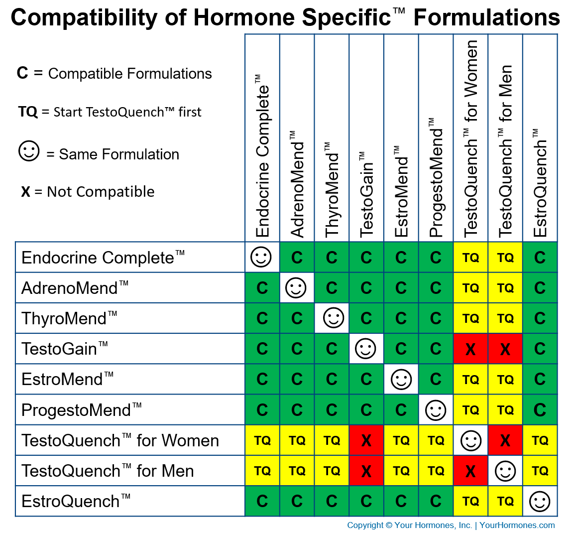 Compatibility of the Hormone Specific™ Formulations allows many formulations to be used together.
